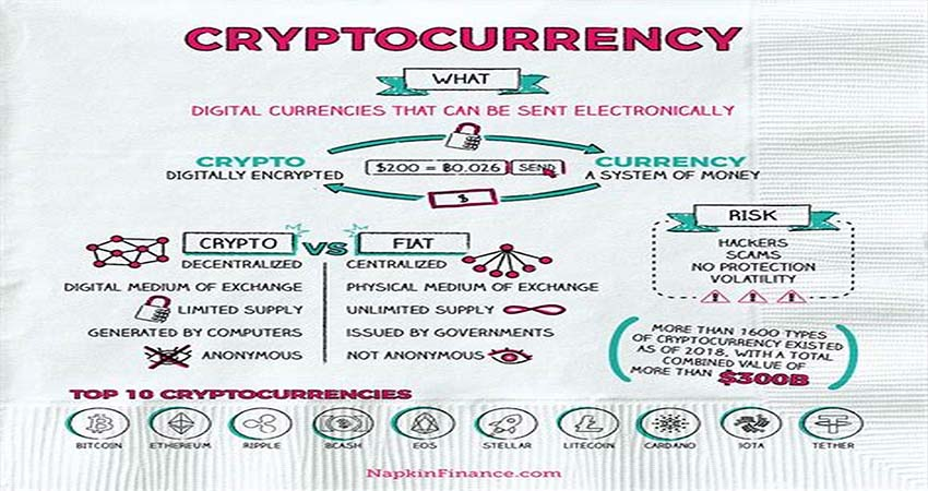 What Is Cryptocurrency in the Financial World?