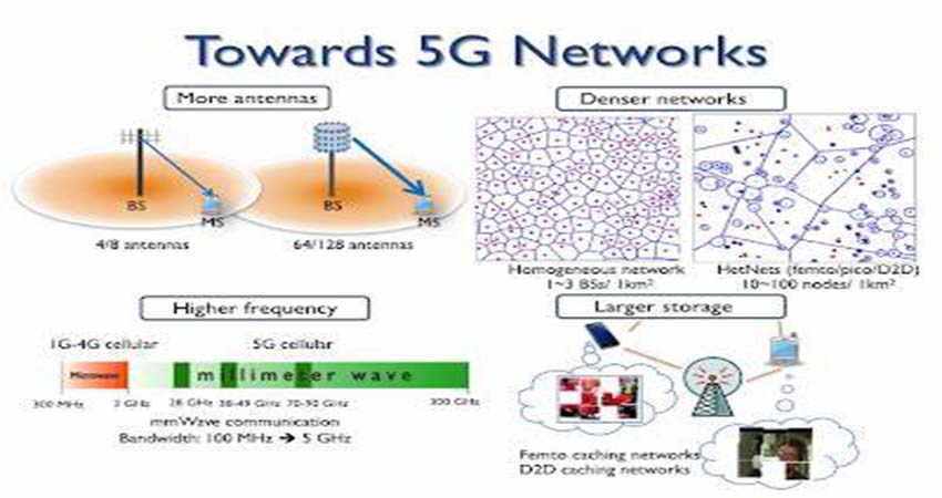 What Is 5G? The Positive Points of Using 5G Network
