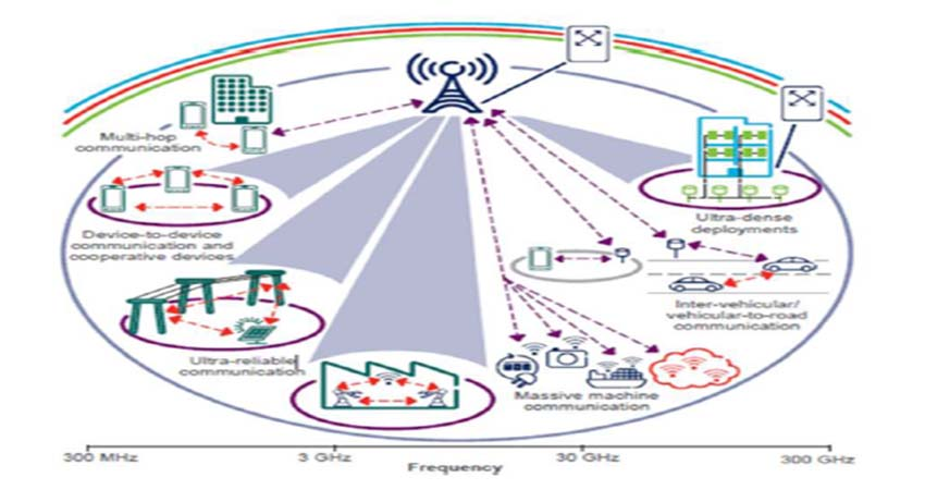 About 5G Technology and Its Primary Benefits